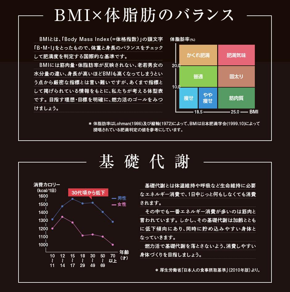 BMI×体脂肪のバランス